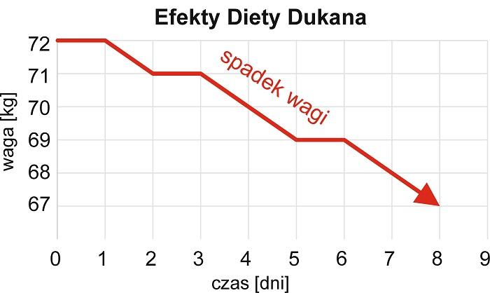 dieta dukana faza 1 co jesc